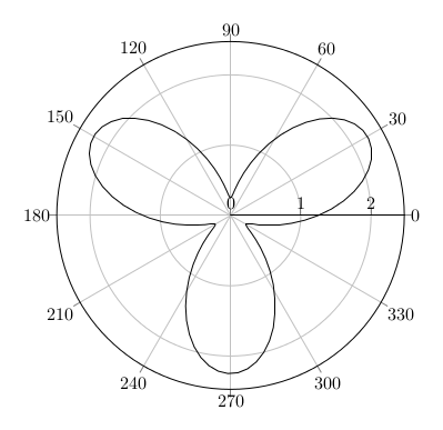 2D-Plot