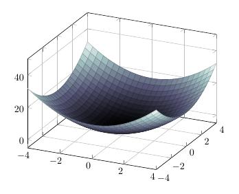 3D Oberflächen-Plot