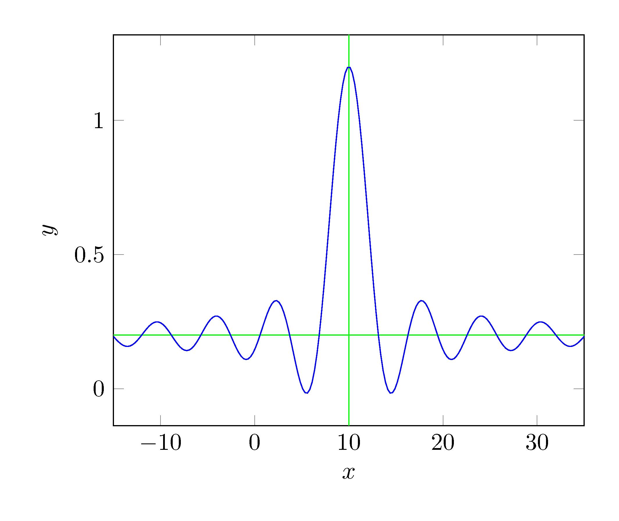 Wie kann ich in pgfplots horizontale oder vertikale
