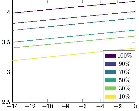Beispiel mit viridis colormap