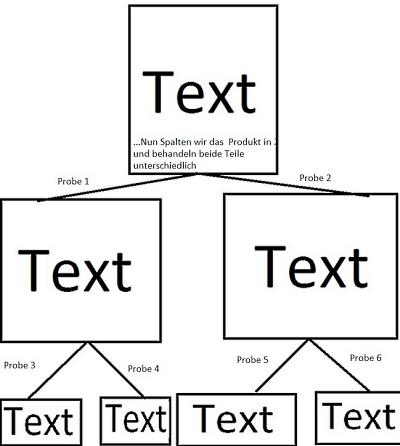 Baum-Diagramm