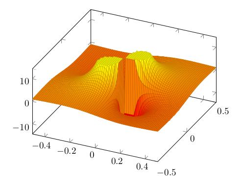 Funktion in 3D, abgeschnitten