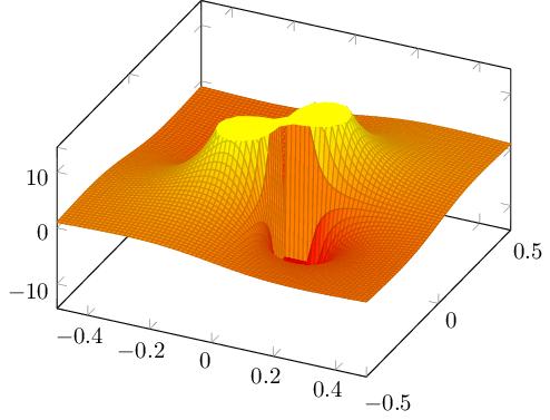 Funktion in 3D, mit Oberflächenplot mit Konturplot