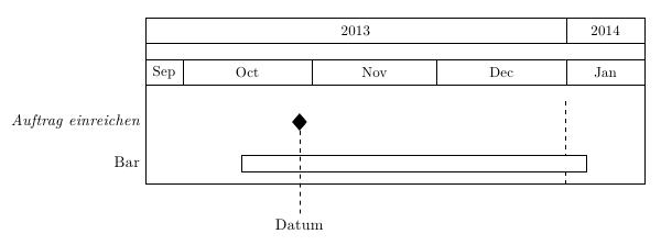 Gantt-Chart mit TikZ