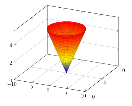 Kegel in 3D, polar parametrisiert