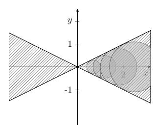 Kreise in der komplexen Ebene