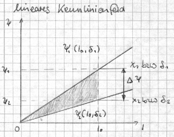 Lineares Kennlinienfeld