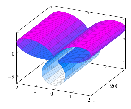 Linear plot in 3d
