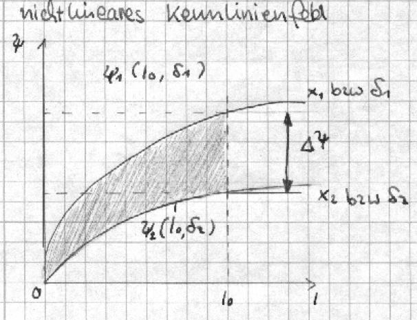 Nichtlineares Kennlinienfeld