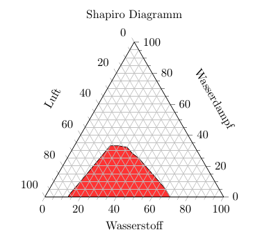 Shapiro-Diagramm