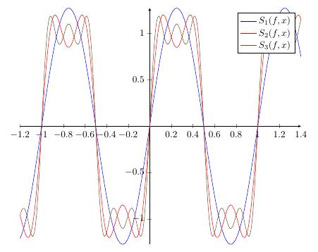 Plot Summe von Funktionen mit gnuplot
