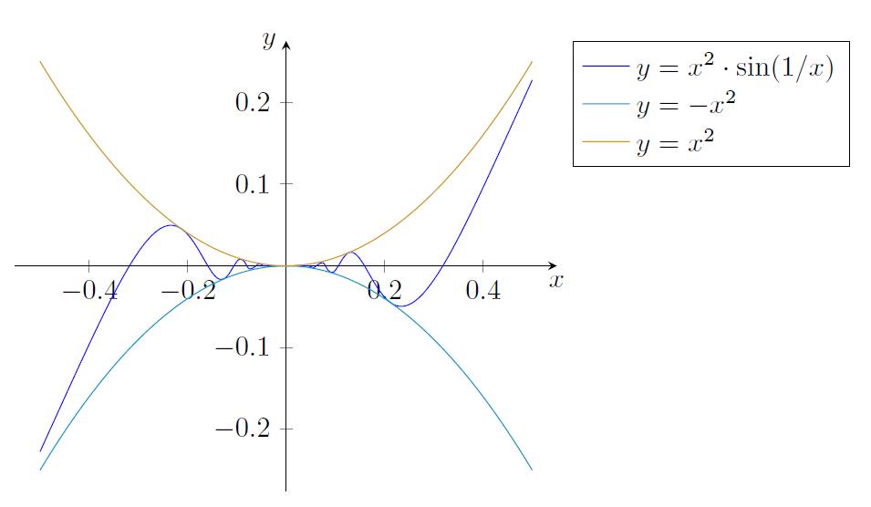 Was ist falsch an der pgf-Funktionsdefinition ? - TeXwelt