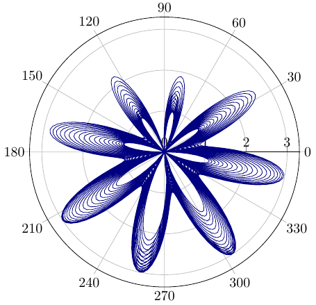 Polar-Plot in 2d