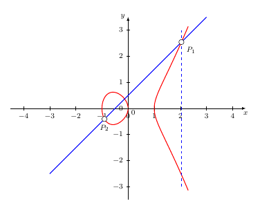 Schnittpunkte Linie und Kurven