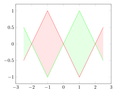 Filled segments between plots