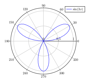 sine in polar coordinates with shorter period