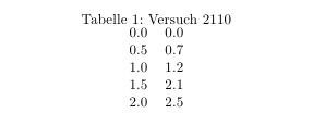 Tabelle mit Messwerten