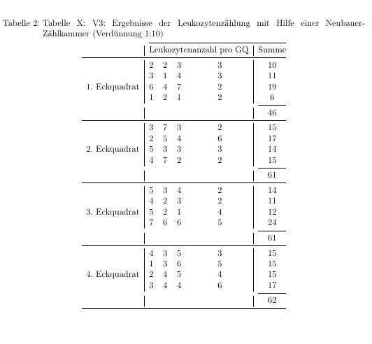 Ausgabe der Tabelle
