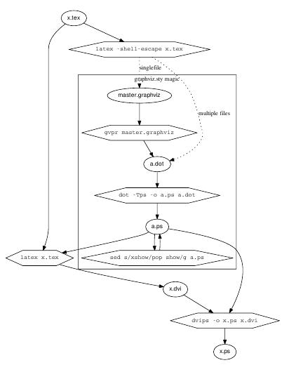 Beispiel aus der graphviz-Anleitung