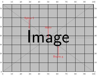Mit grid