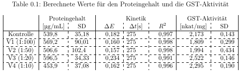 Tabelle mit Text und Zahlen