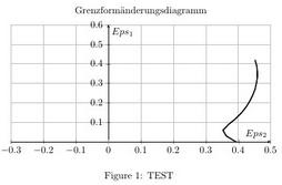 Grid mit Auslassung an der y-Achse