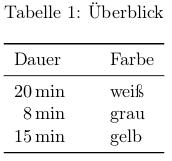 Beispieltabelle ohne overfull Markierung
