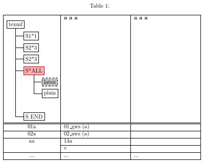 Hässliche Tabelle mit korrekter Breite und Ausrichtung