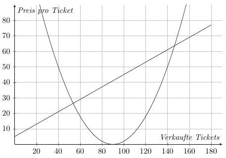 Plot mit einer linearen und einer quadratischen Funktion