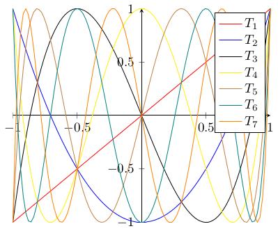 Tschebyschow-Polynome in 2d, kartesisch