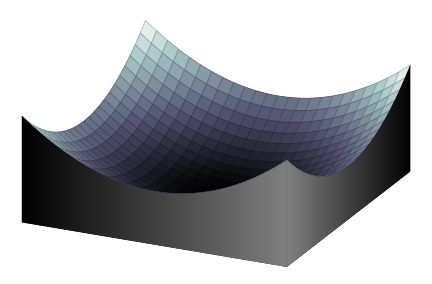 Gefülltes Volumen unter 3d-Plot